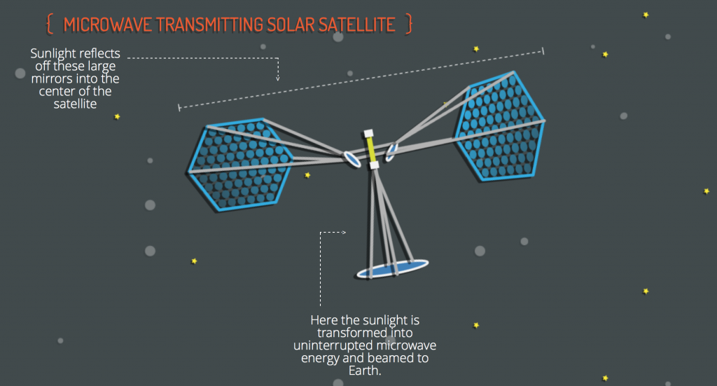 solar power satellite The online journal of space communication is a cross-disciplinary scholarly publication designed to advance space communication as a.