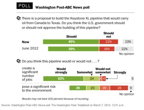 WPost-KXL-poll-graphic-3_7_14