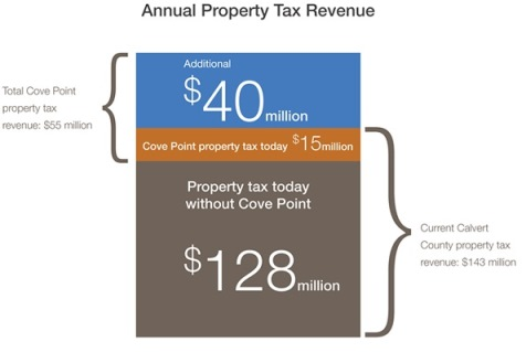 Cove Point property tax chart