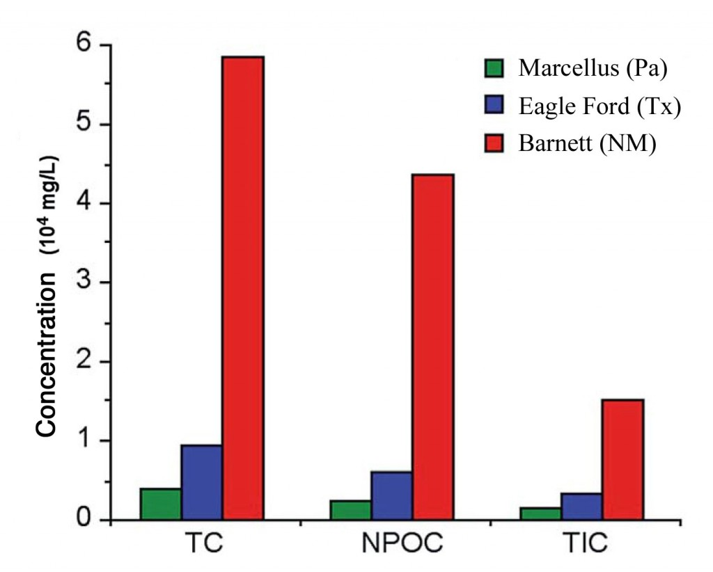 Organic compounds in produced waters from shale gas wells