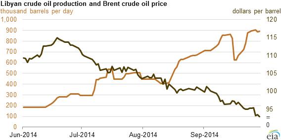 eia crude price