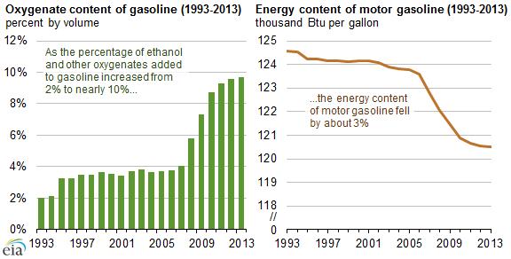 eia ethanol