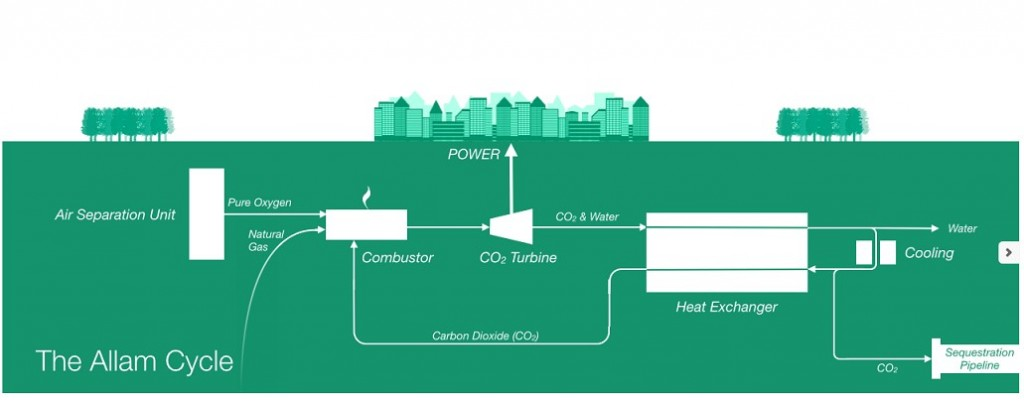 Natural Gas Combined Cycle With Ccs