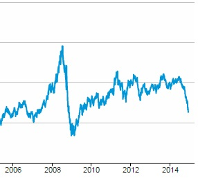 eia crude prices 09 to 14