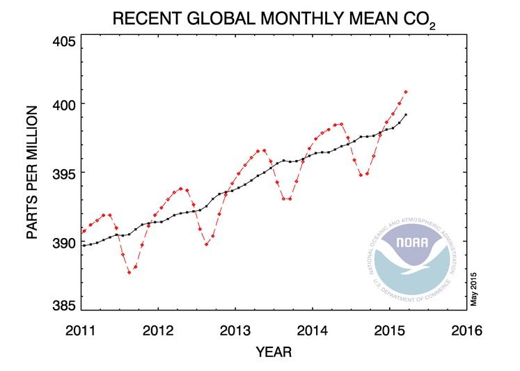 CO2 400ppm